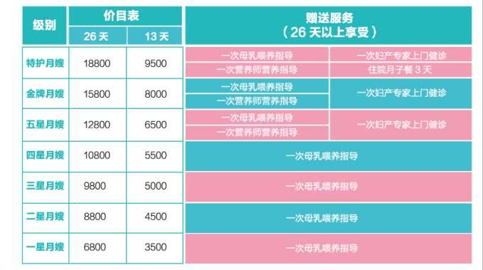 广州月嫂工作流程表,广州母婴护理月嫂收费价格表,母婴家政