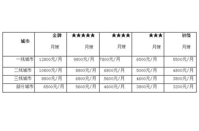 广州母婴护理师工作流程表,荔湾区母婴护理月嫂价格一览表,母婴家政