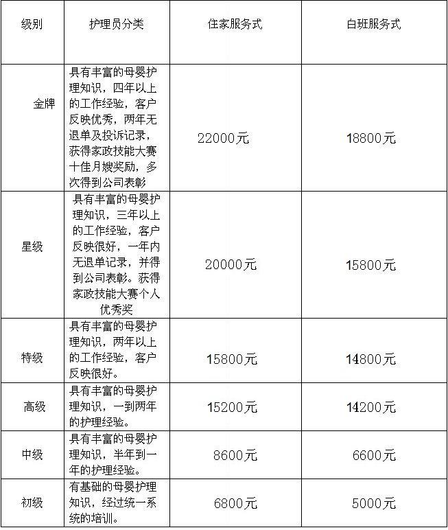 海珠区妇婴护理月嫂收费标准,广州找婴幼儿护理月嫂收费价格表,母婴家政