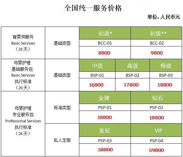 海珠区母婴护理月嫂工作流程表,广州找婴幼儿护理月嫂价格一览表,母婴家政