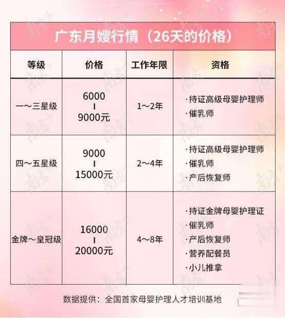 广州住家月嫂收费标准,海珠区妇婴护理月嫂收费价格表,母婴家政