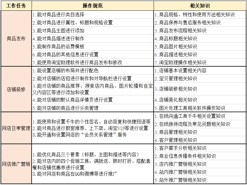网商运营,网店美工 (2).png